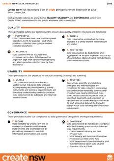 Create NSW Data Collection Principles